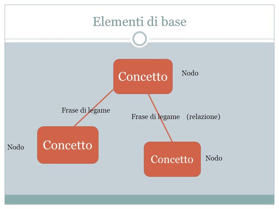 Elementi di base Concetto Concetto Concetto Nodo Frase di legame