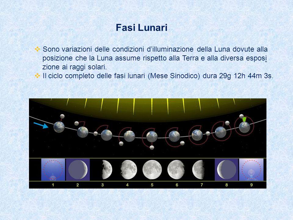 Fasi Lunari Sono variazioni delle condizioni d'illuminazione della Luna dovute alla.