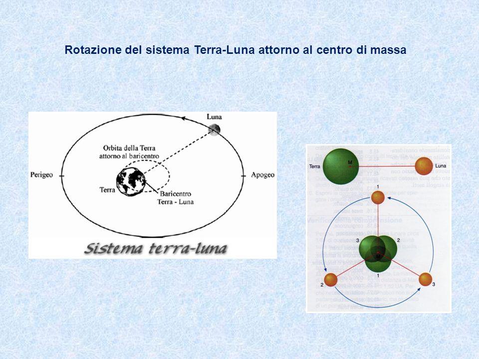 Rotazione del sistema Terra-Luna attorno al centro di massa