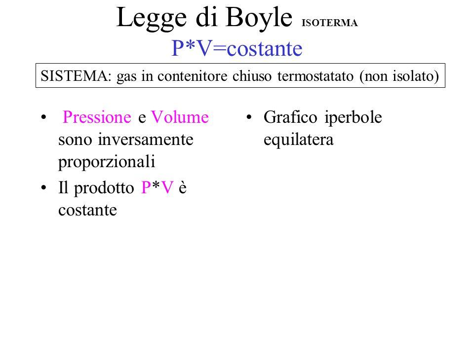Legge di Boyle ISOTERMA P*V=costante