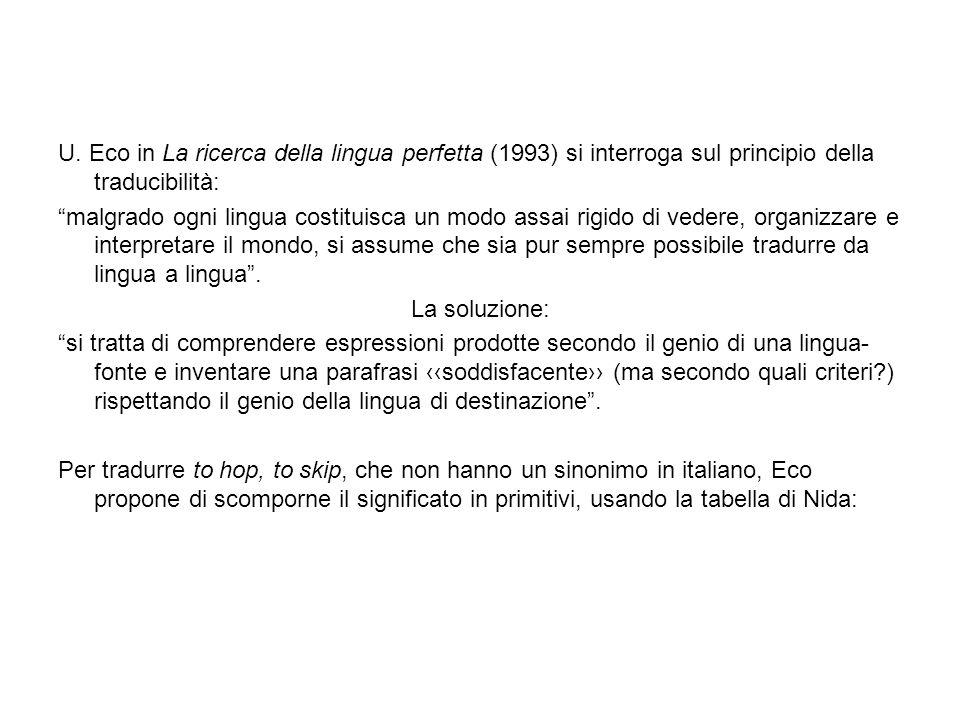 U. Eco in La ricerca della lingua perfetta (1993) si interroga sul principio della traducibilità: