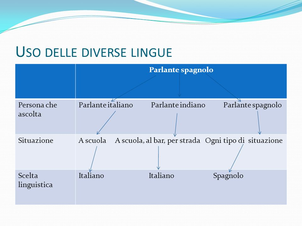 Uso delle diverse lingue