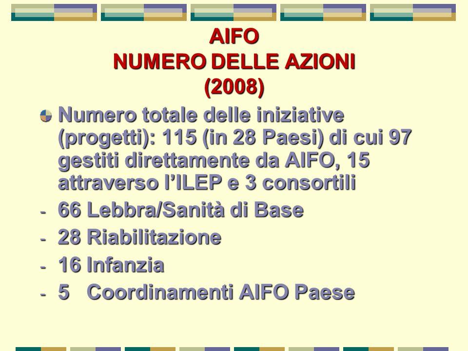 AIFO NUMERO DELLE AZIONI (2008)