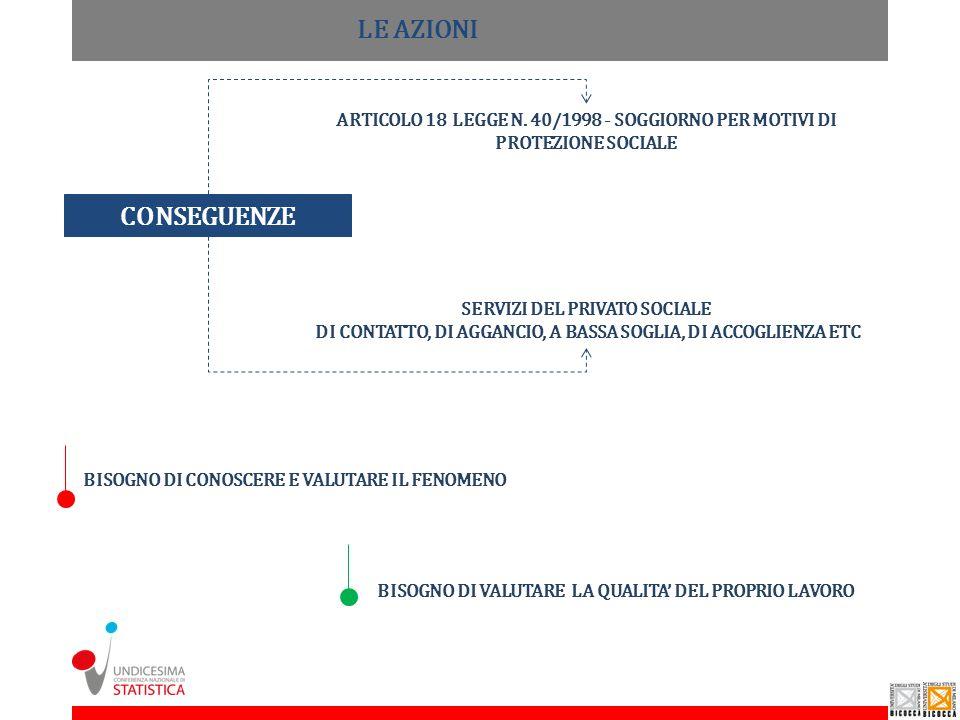 LE AZIONI ARTICOLO 18 LEGGE N. 40/1998 - SOGGIORNO PER MOTIVI DI PROTEZIONE SOCIALE. CONSEGUENZE.