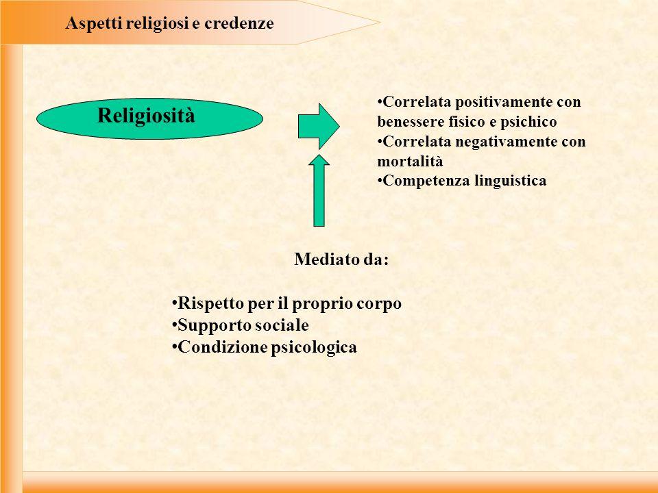 Aspetti religiosi e credenze