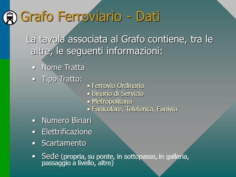 Grafo Ferroviario - Dati