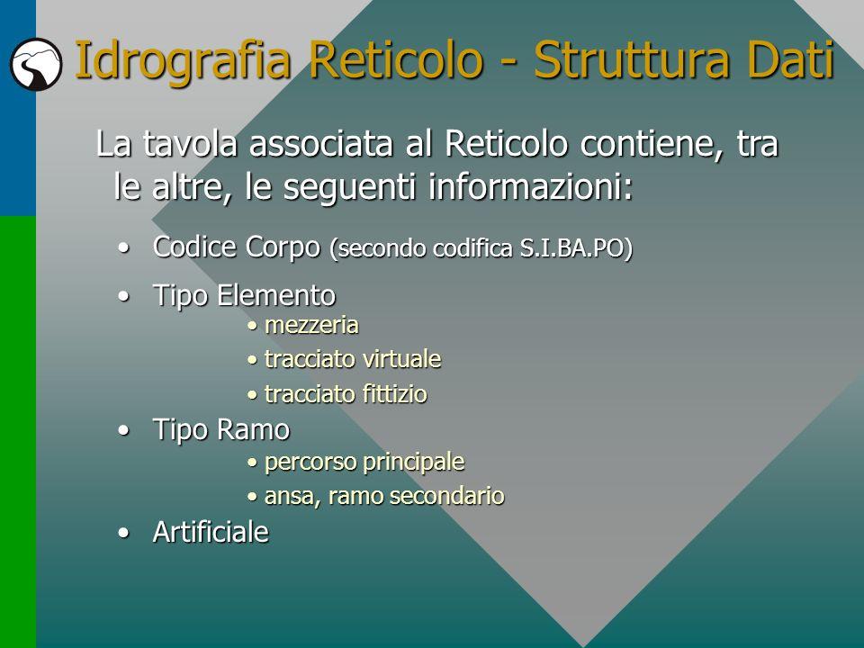Idrografia Reticolo - Struttura Dati
