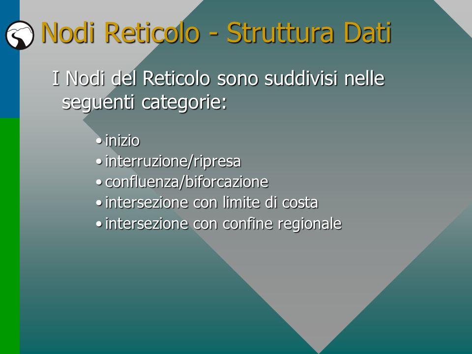 Nodi Reticolo - Struttura Dati