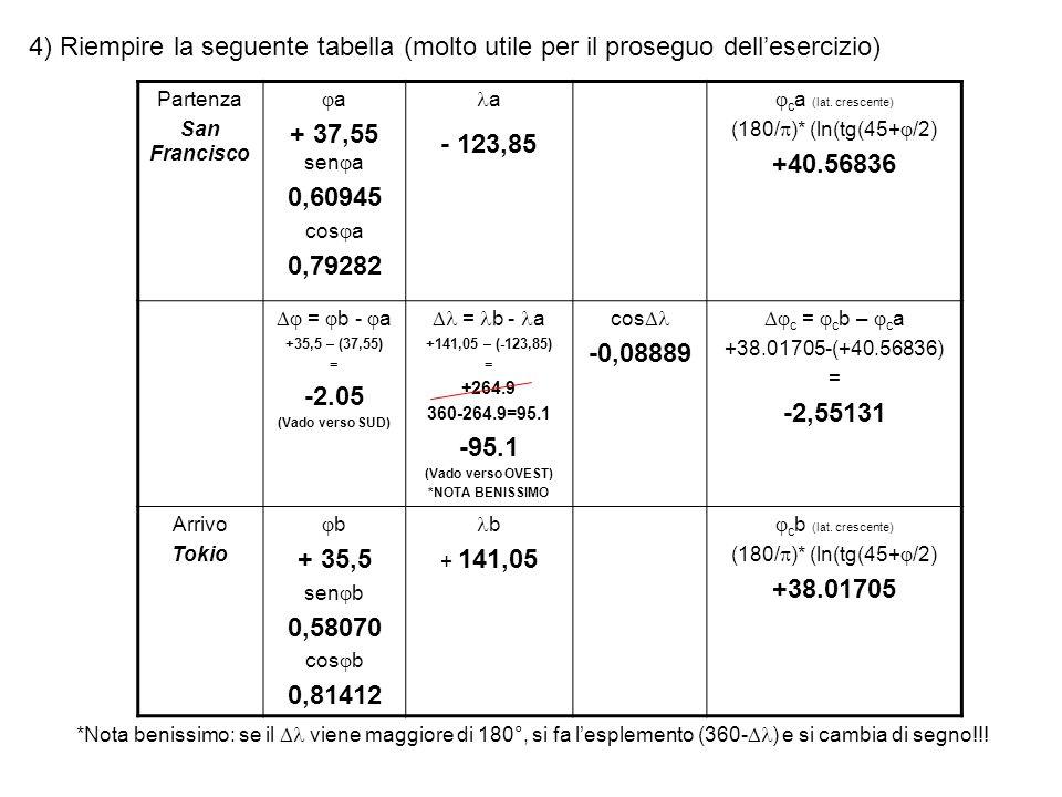 4) Riempire la seguente tabella (molto utile per il proseguo dell'esercizio)