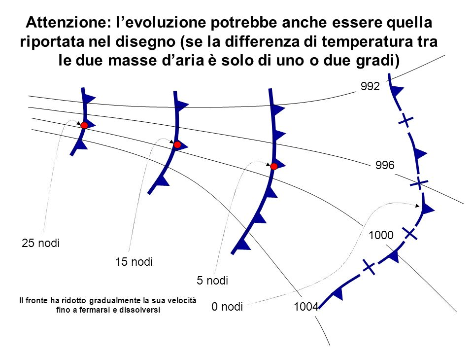 Attenzione: l'evoluzione potrebbe anche essere quella riportata nel disegno (se la differenza di temperatura tra le due masse d'aria è solo di uno o due gradi)