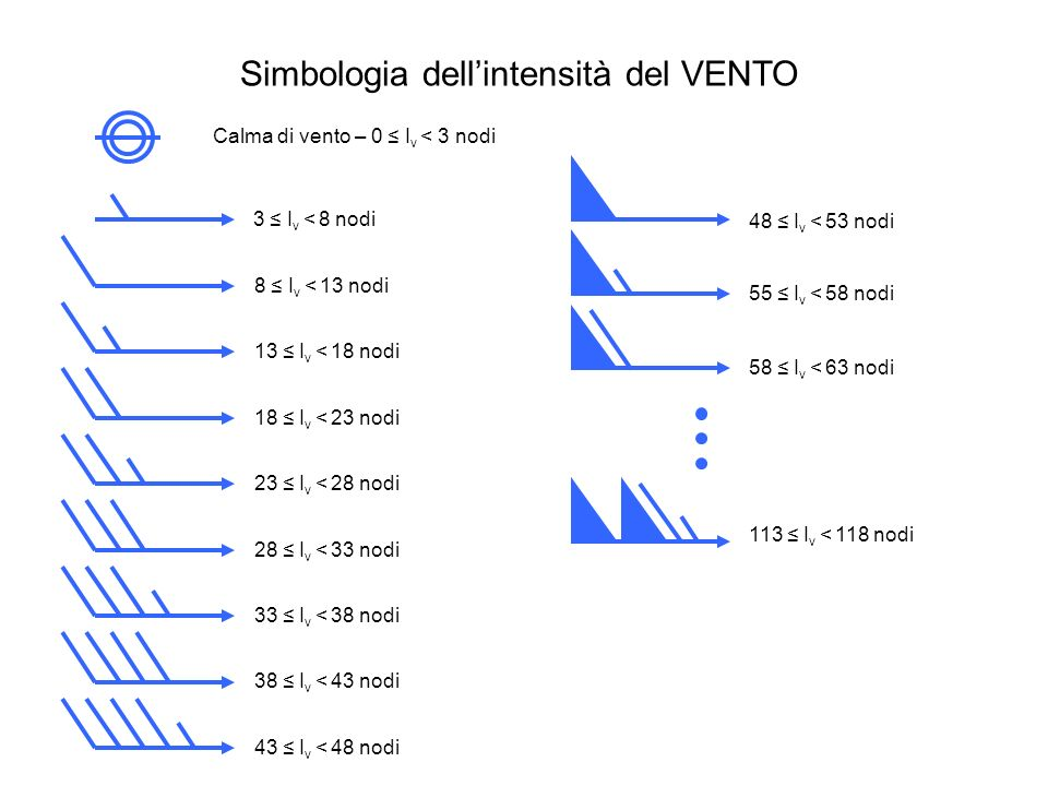 Simbologia dell'intensità del VENTO