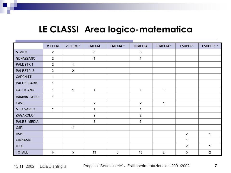 LE CLASSI Area logico-matematica