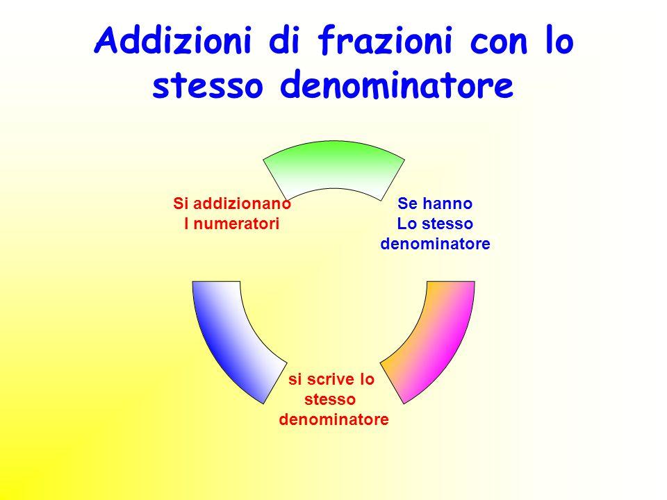 Addizioni di frazioni con lo stesso denominatore
