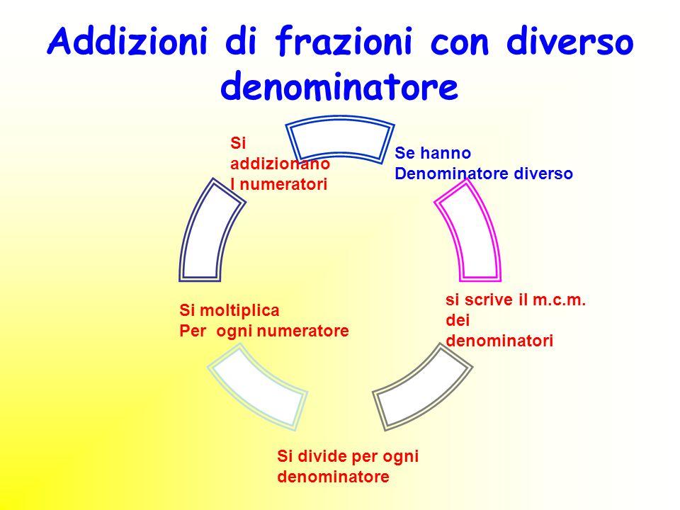 Addizioni di frazioni con diverso denominatore