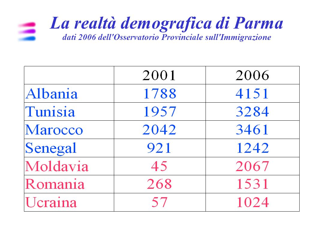 La realtà demografica di Parma dati 2006 dell Osservatorio Provinciale sull Immigrazione