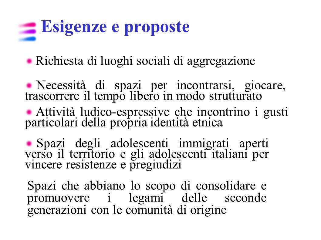 Esigenze e proposte Richiesta di luoghi sociali di aggregazione