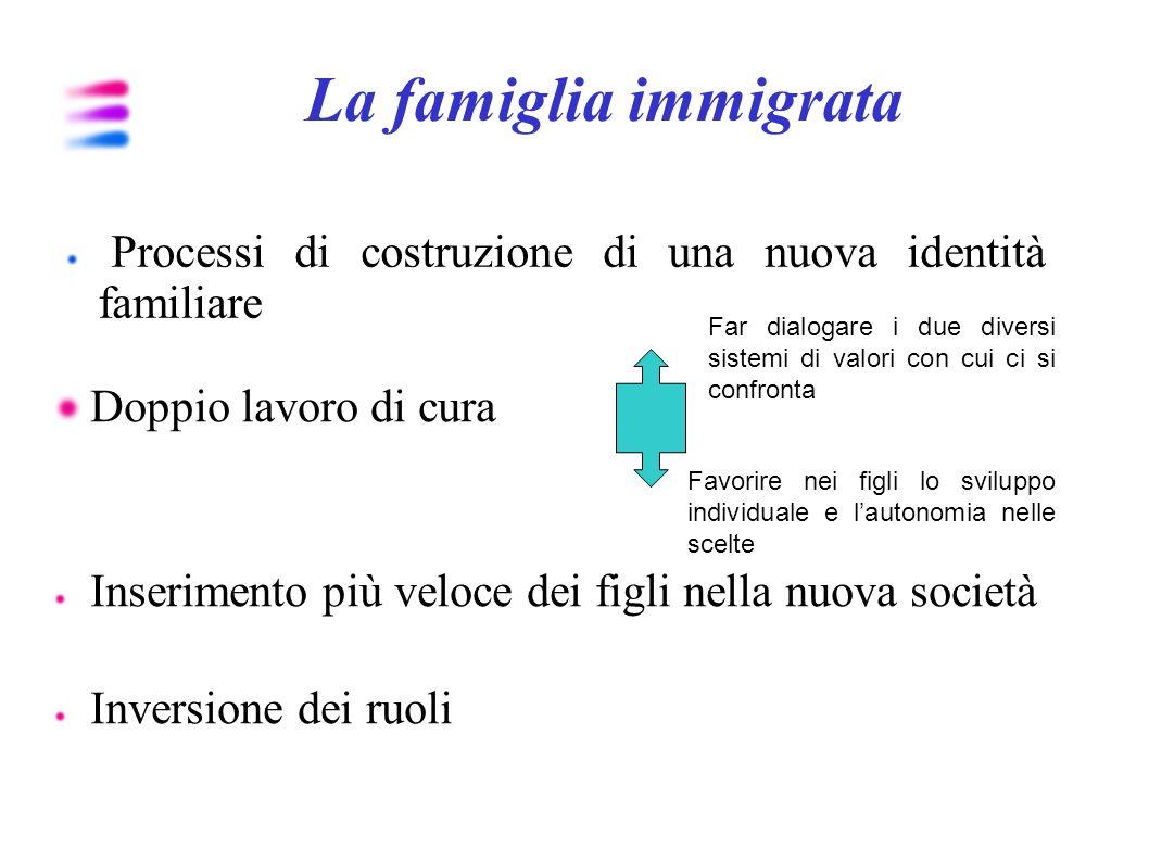 La famiglia immigrataProcessi di costruzione di una nuova identità familiare.