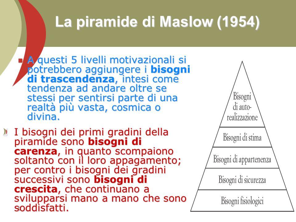 La piramide di Maslow (1954)