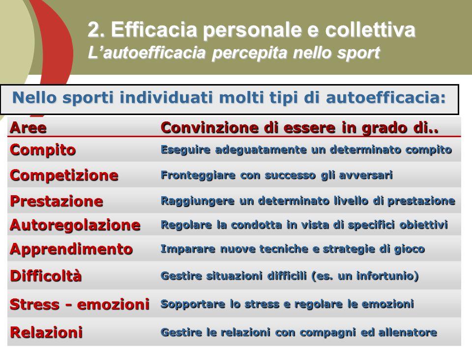 Nello sporti individuati molti tipi di autoefficacia: