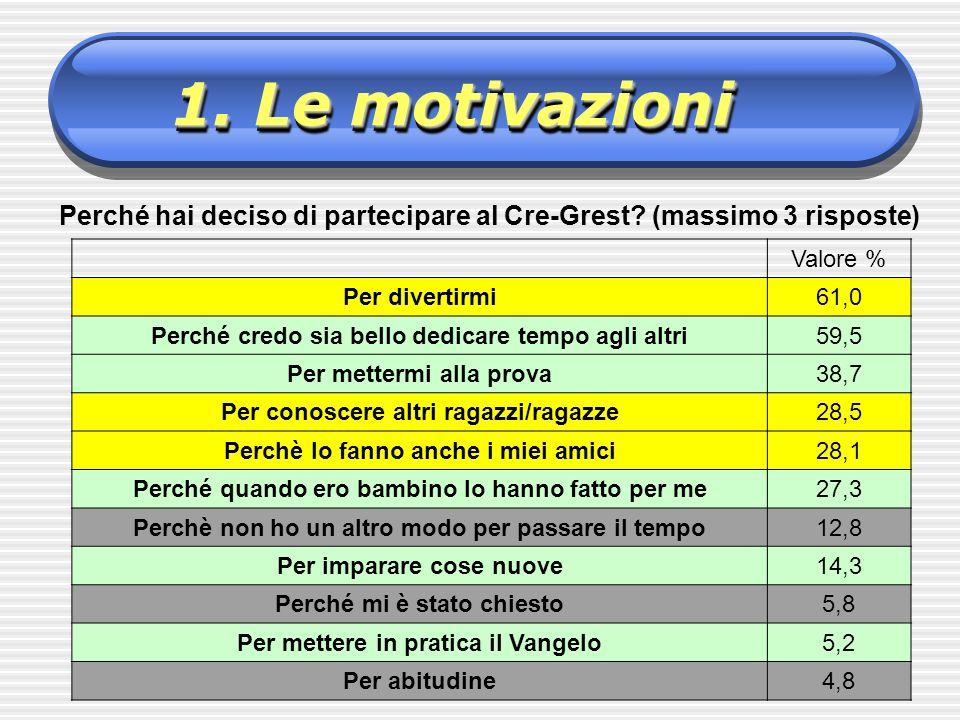 1. Le motivazioni Perché hai deciso di partecipare al Cre-Grest (massimo 3 risposte) Valore % Per divertirmi.