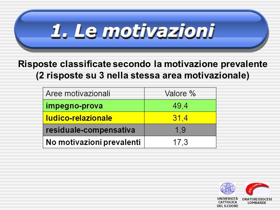 1. Le motivazioni Risposte classificate secondo la motivazione prevalente. (2 risposte su 3 nella stessa area motivazionale)