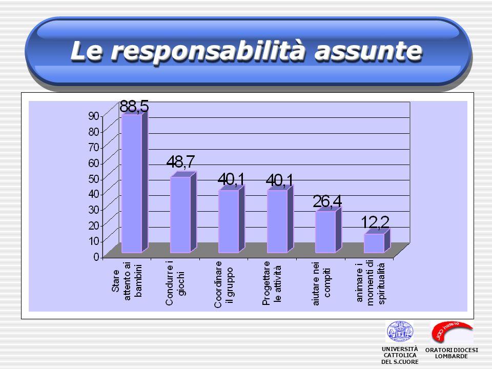 Le responsabilità assunte