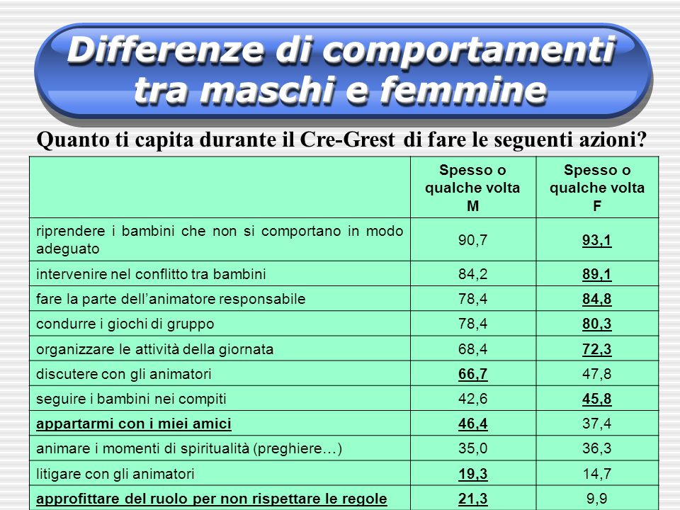 Differenze di comportamenti tra maschi e femmine