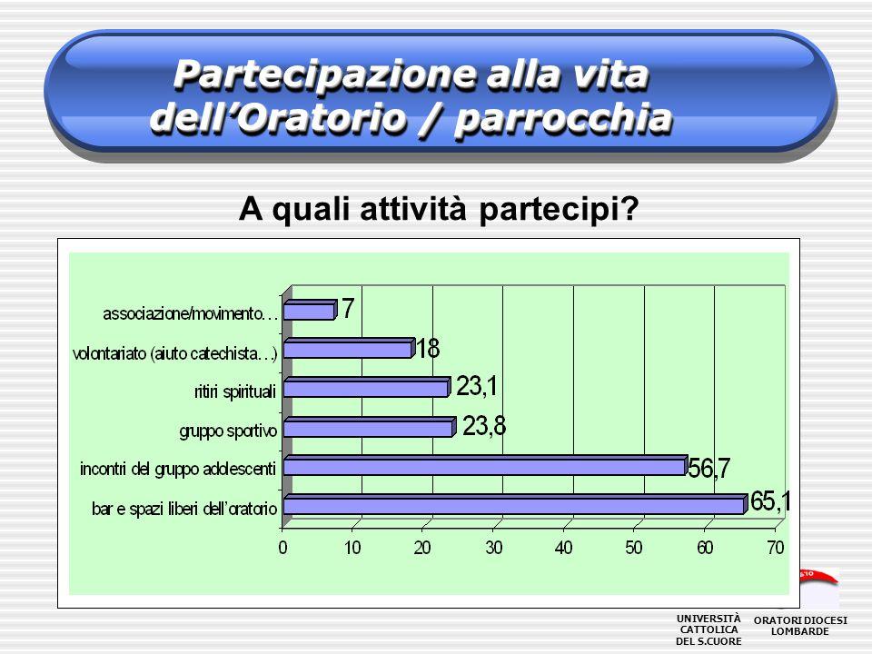 Partecipazione alla vita dell'Oratorio / parrocchia