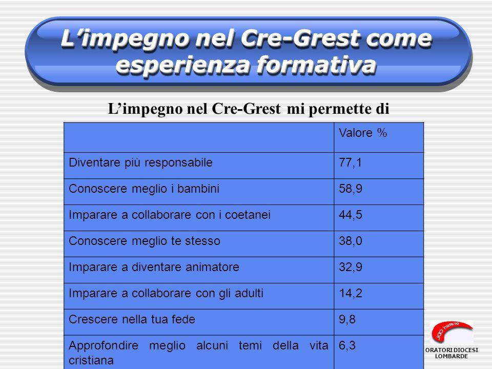 L'impegno nel Cre-Grest come esperienza formativa