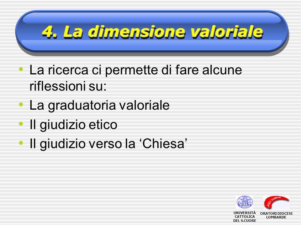 4. La dimensione valoriale