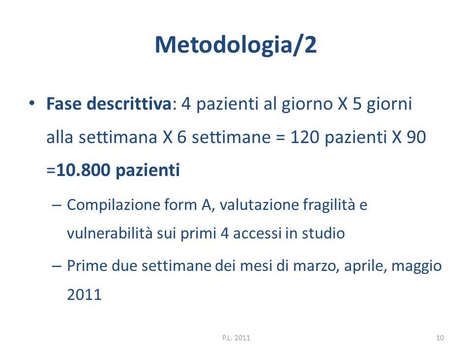 Metodologia/2 Fase descrittiva: 4 pazienti al giorno X 5 giorni alla settimana X 6 settimane = 120 pazienti X 90 =10.800 pazienti.