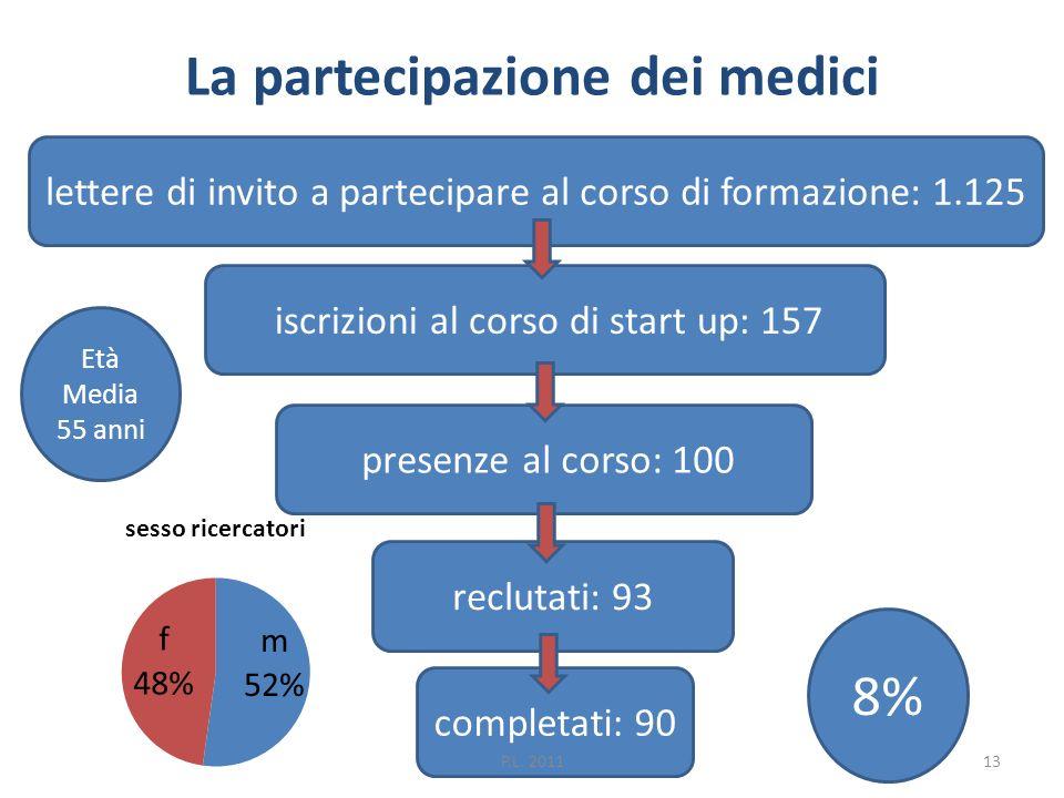La partecipazione dei medici