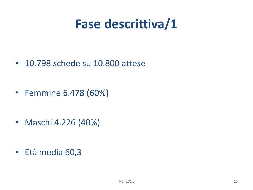 Fase descrittiva/1 10.798 schede su 10.800 attese Femmine 6.478 (60%)