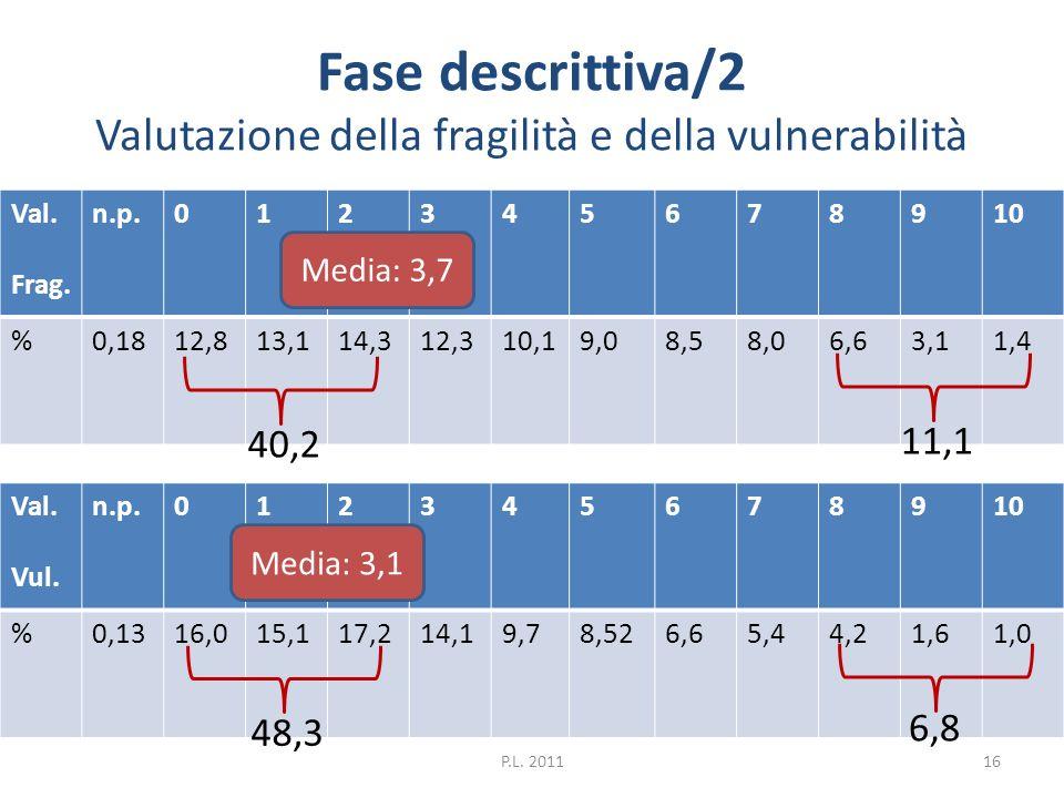 Fase descrittiva/2 Valutazione della fragilità e della vulnerabilità