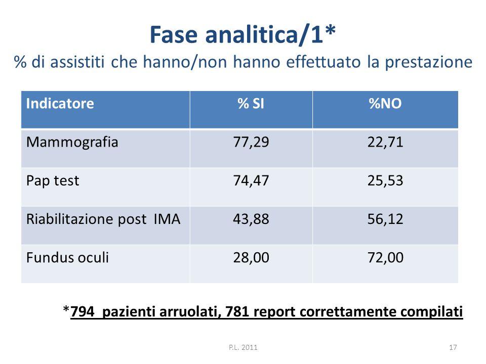Fase analitica/1* % di assistiti che hanno/non hanno effettuato la prestazione