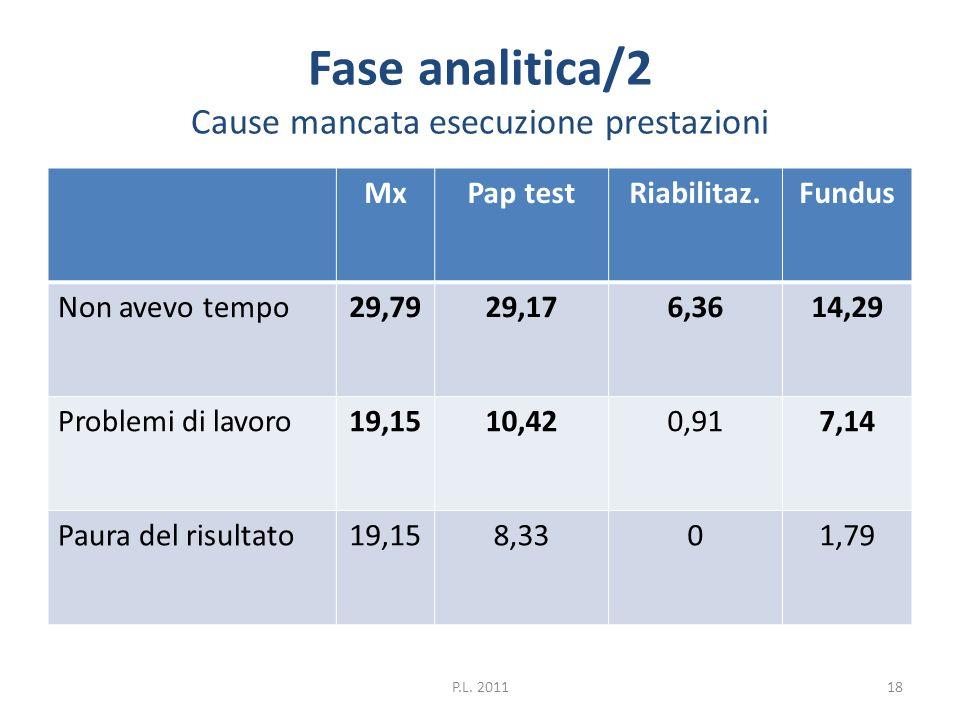 Fase analitica/2 Cause mancata esecuzione prestazioni