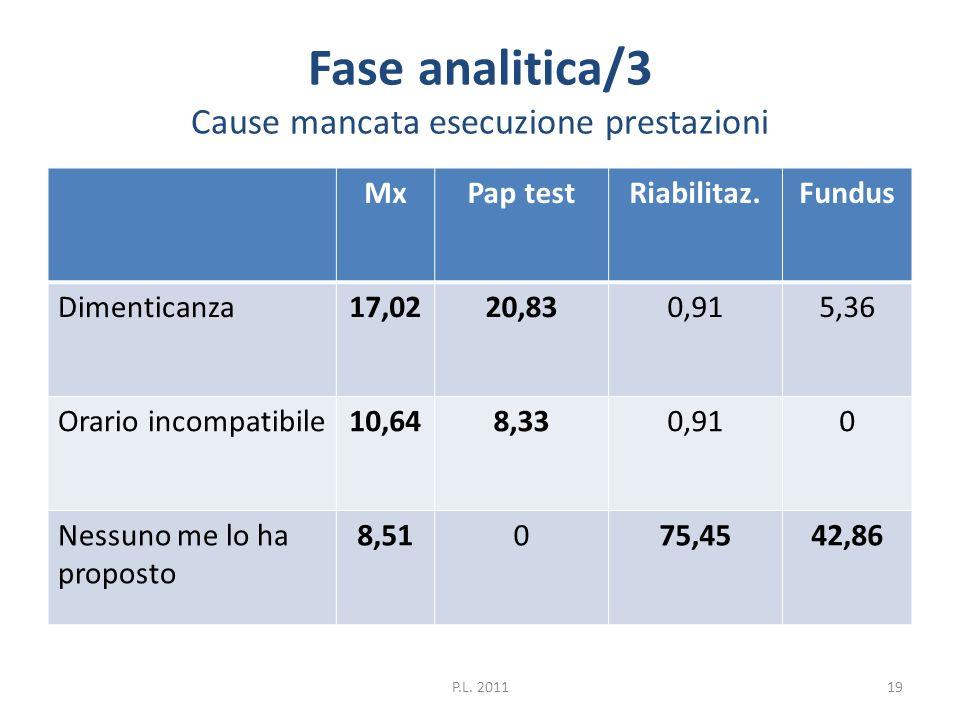Fase analitica/3 Cause mancata esecuzione prestazioni