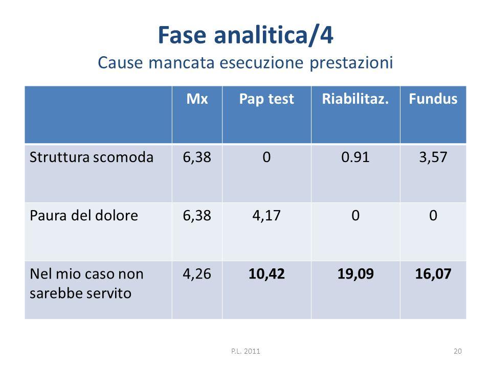 Fase analitica/4 Cause mancata esecuzione prestazioni