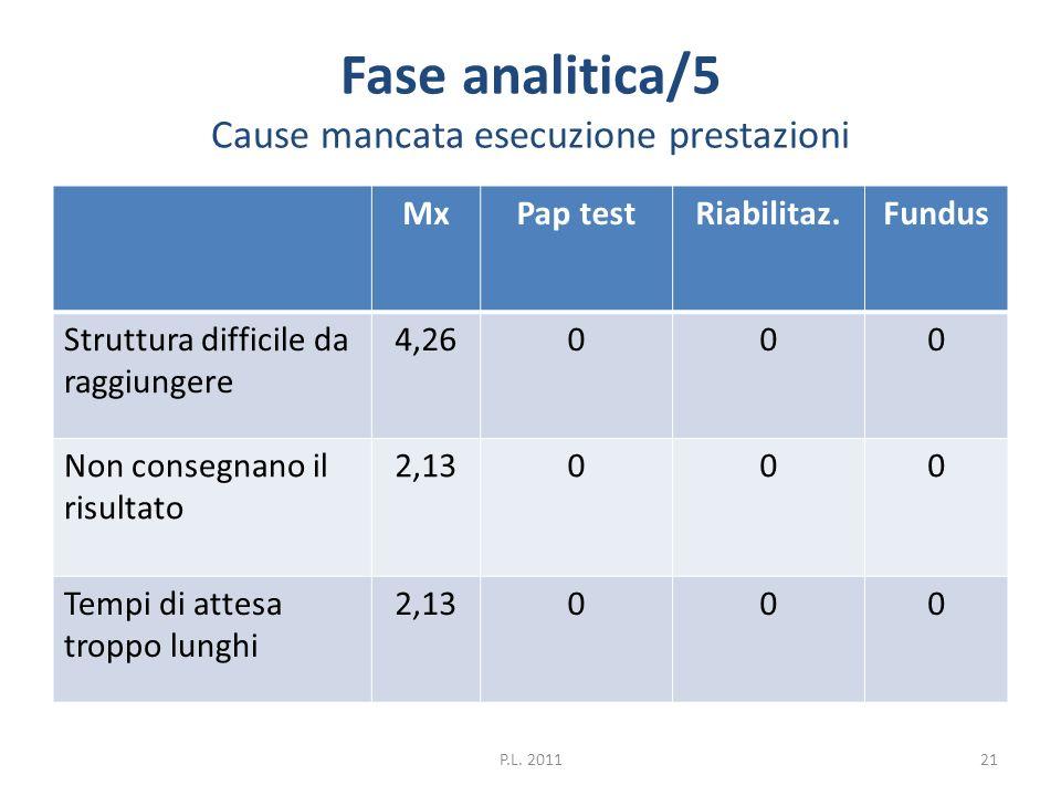 Fase analitica/5 Cause mancata esecuzione prestazioni
