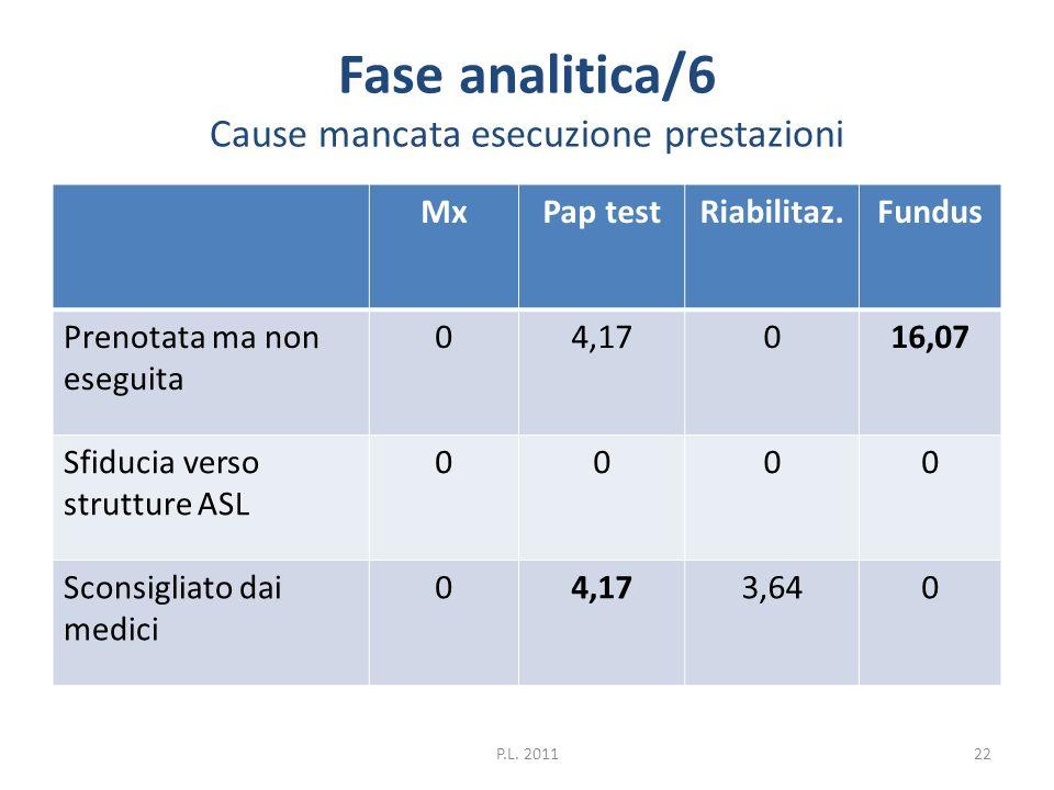 Fase analitica/6 Cause mancata esecuzione prestazioni