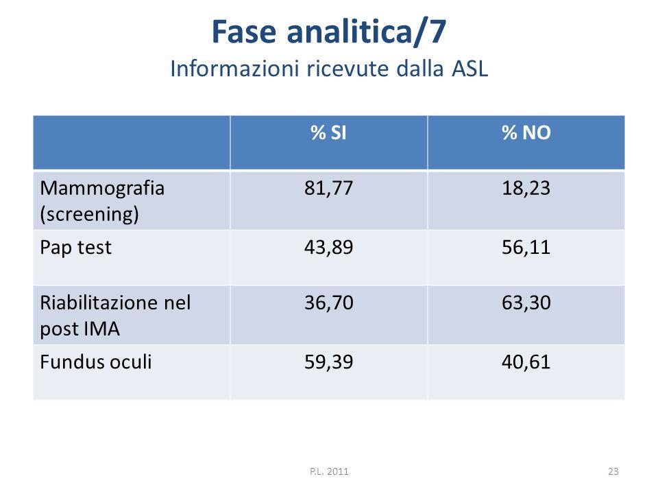 Fase analitica/7 Informazioni ricevute dalla ASL