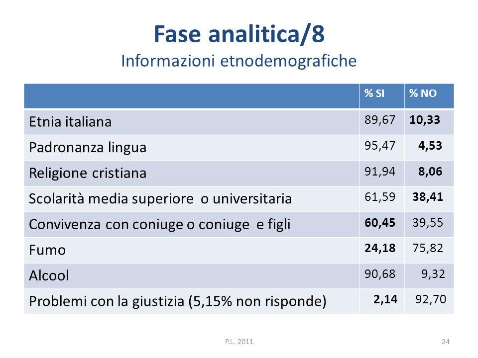 Fase analitica/8 Informazioni etnodemografiche