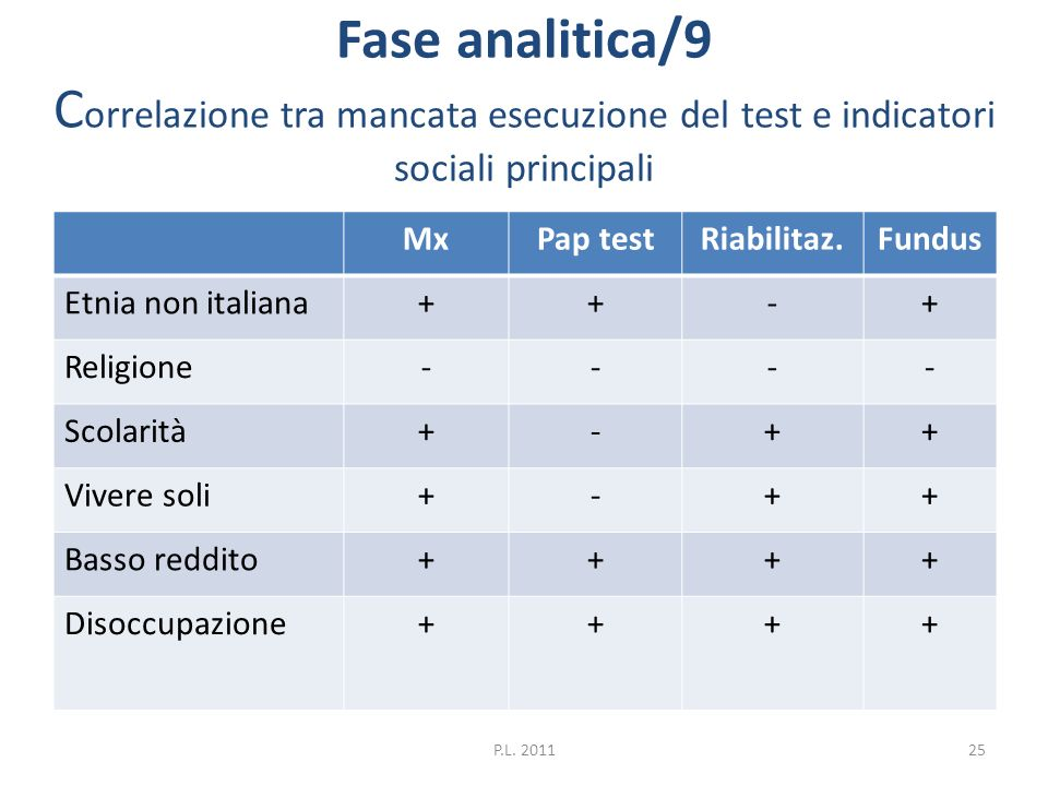 Fase analitica/9 Correlazione tra mancata esecuzione del test e indicatori sociali principali