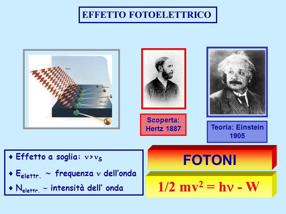 FOTONI 1/2 mv2 = h - W EFFETTO FOTOELETTRICO