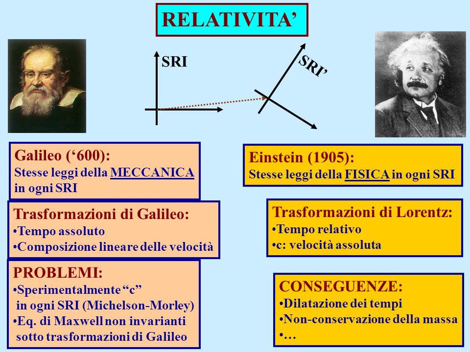 RELATIVITA' SRI SRI' Galileo ('600): Einstein (1905):