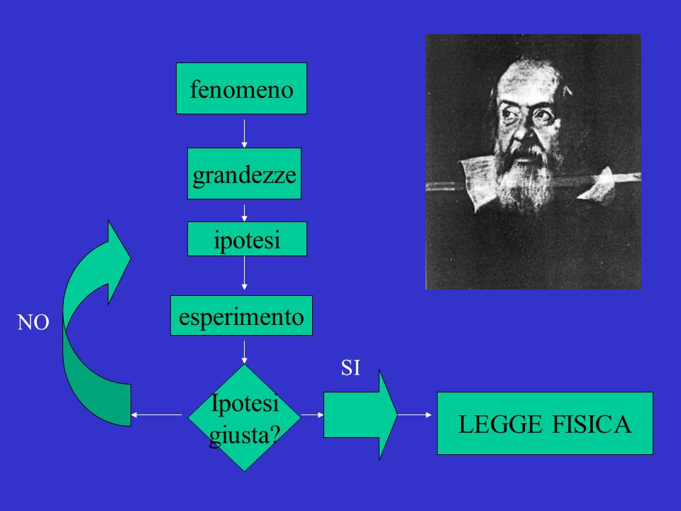 fenomeno grandezze ipotesi esperimento Ipotesi giusta LEGGE FISICA NO