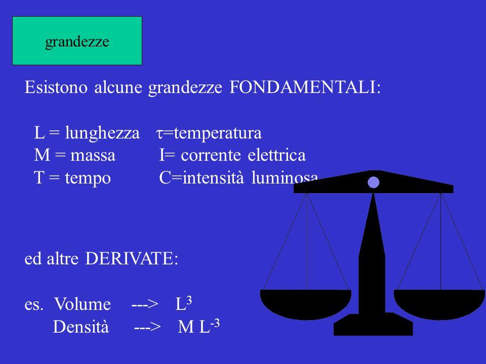 Esistono alcune grandezze FONDAMENTALI: L = lunghezza t=temperatura
