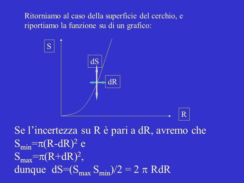 Se l'incertezza su R è pari a dR, avremo che Smin=p(R-dR)2 e