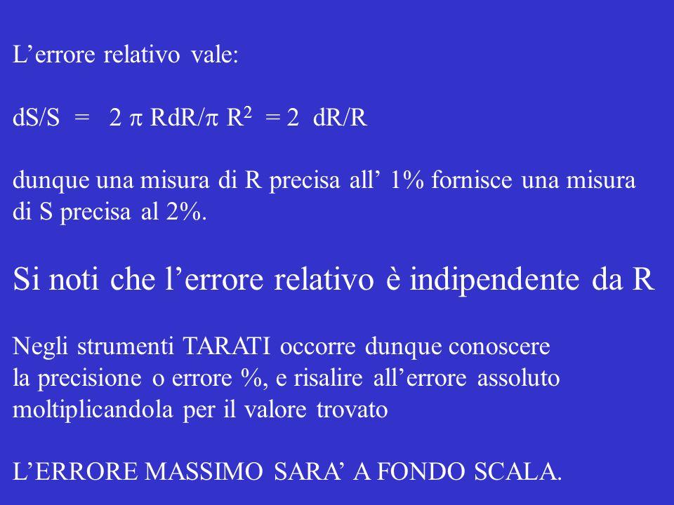 Si noti che l'errore relativo è indipendente da R