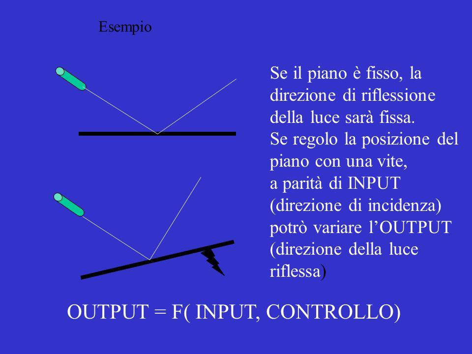 OUTPUT = F( INPUT, CONTROLLO)